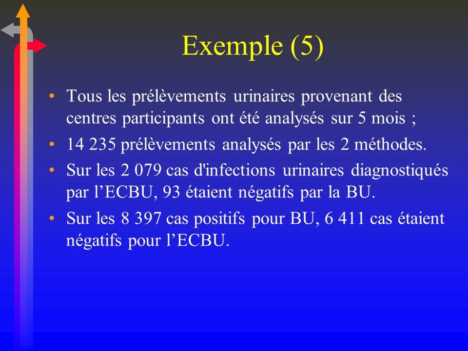 Exemple (5)Tous les prélèvements urinaires provenant des centres participants ont été analysés sur 5 mois ;
