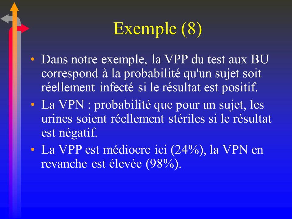 Exemple (8)Dans notre exemple, la VPP du test aux BU correspond à la probabilité qu un sujet soit réellement infecté si le résultat est positif.