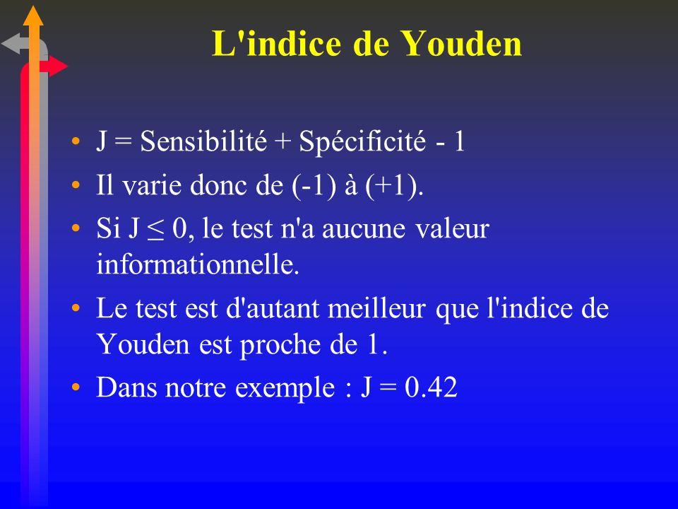 L indice de Youden J = Sensibilité + Spécificité - 1