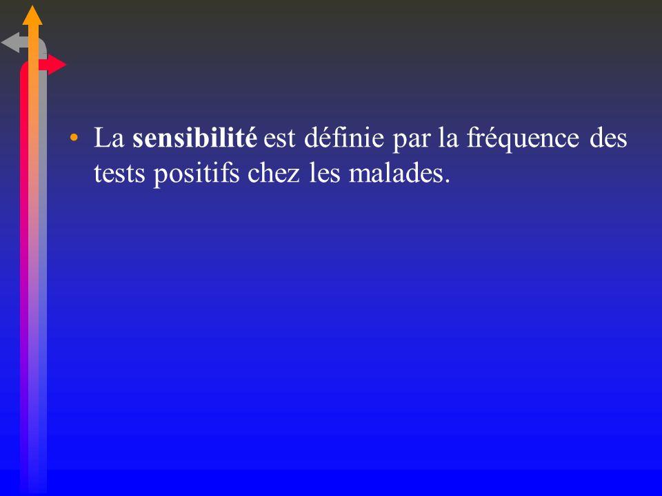 La sensibilité est définie par la fréquence des tests positifs chez les malades.