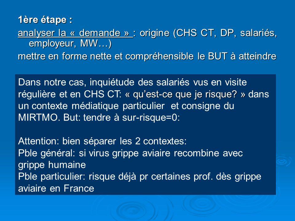 1ère étape : analyser la « demande » : origine (CHS CT, DP, salariés, employeur, MW…) mettre en forme nette et compréhensible le BUT à atteindre.