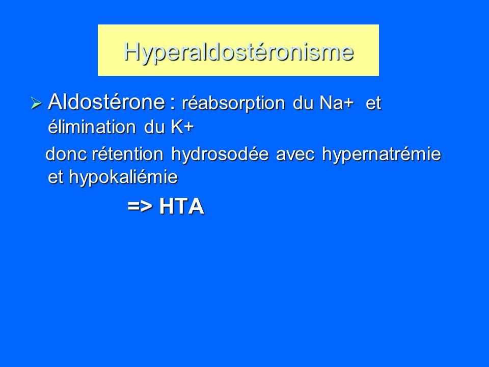 Hyperaldostéronisme Aldostérone : réabsorption du Na+ et élimination du K+ donc rétention hydrosodée avec hypernatrémie et hypokaliémie.