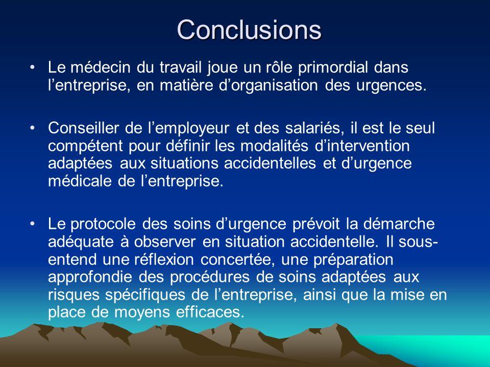 Conclusions Le médecin du travail joue un rôle primordial dans l'entreprise, en matière d'organisation des urgences.