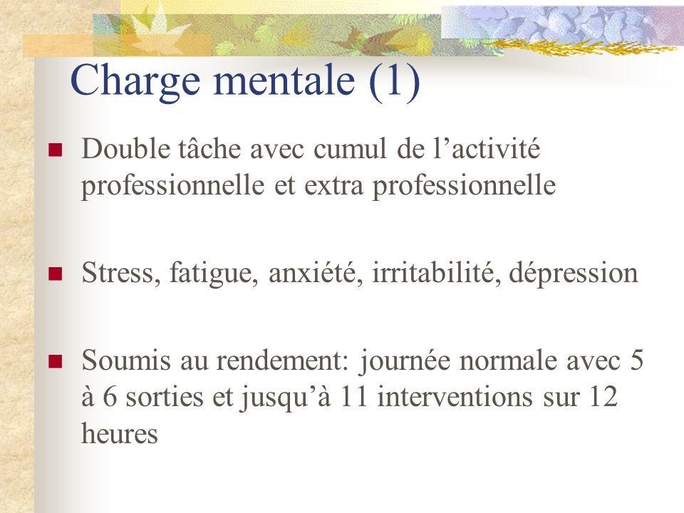 Charge mentale (1)Double tâche avec cumul de l'activité professionnelle et extra professionnelle. Stress, fatigue, anxiété, irritabilité, dépression.