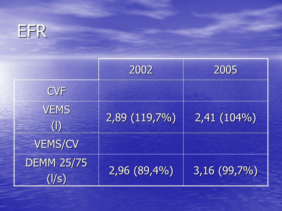 EFR 2002 2005 CVF VEMS (l) 2,89 (119,7%) 2,41 (104%) VEMS/CV
