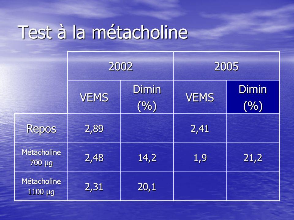 Test à la métacholine 2002 2005 VEMS Dimin (%) Repos 2,89 2,41 2,48