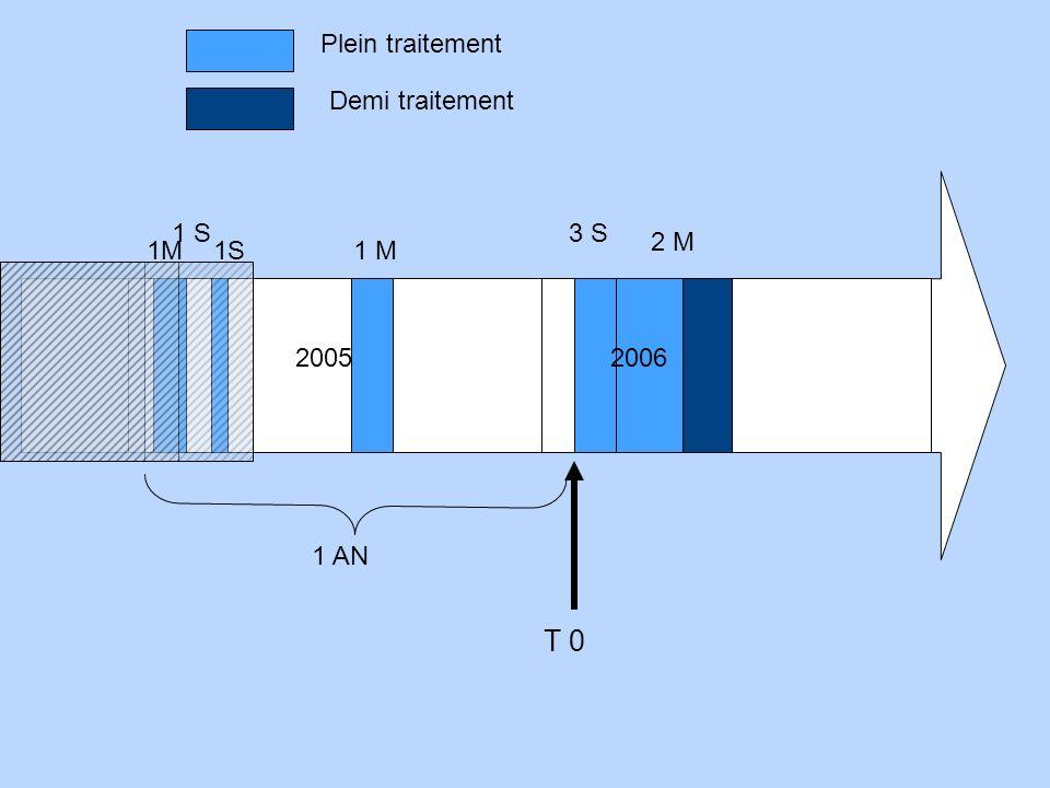 T 0 Plein traitement Demi traitement 1 S 3 S 2 M 1M 1S 1 M 2005 2006