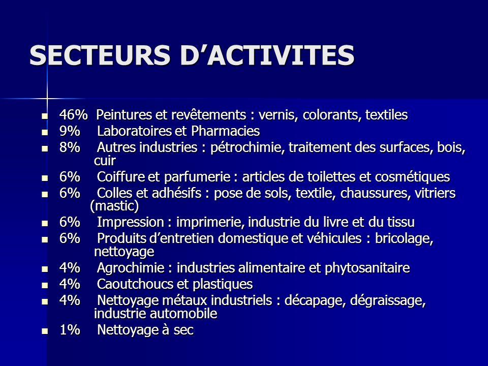 SECTEURS D'ACTIVITES 46% Peintures et revêtements : vernis, colorants, textiles. 9% Laboratoires et Pharmacies.