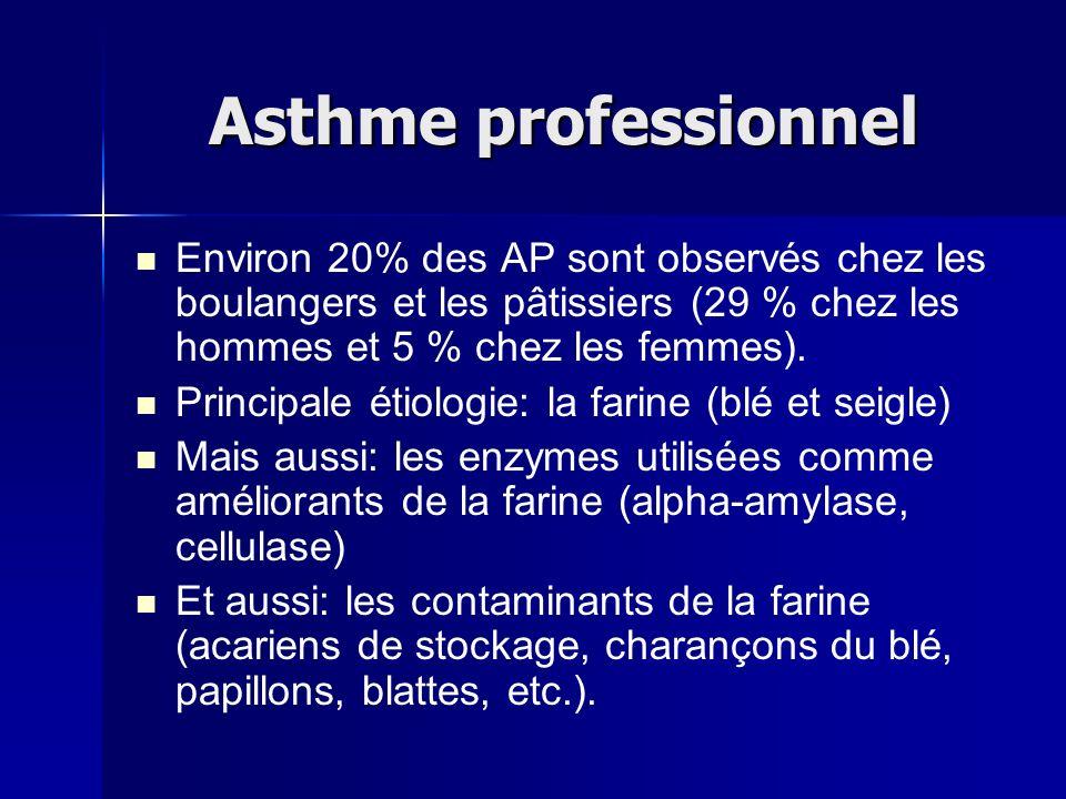Asthme professionnel Environ 20% des AP sont observés chez les boulangers et les pâtissiers (29 % chez les hommes et 5 % chez les femmes).