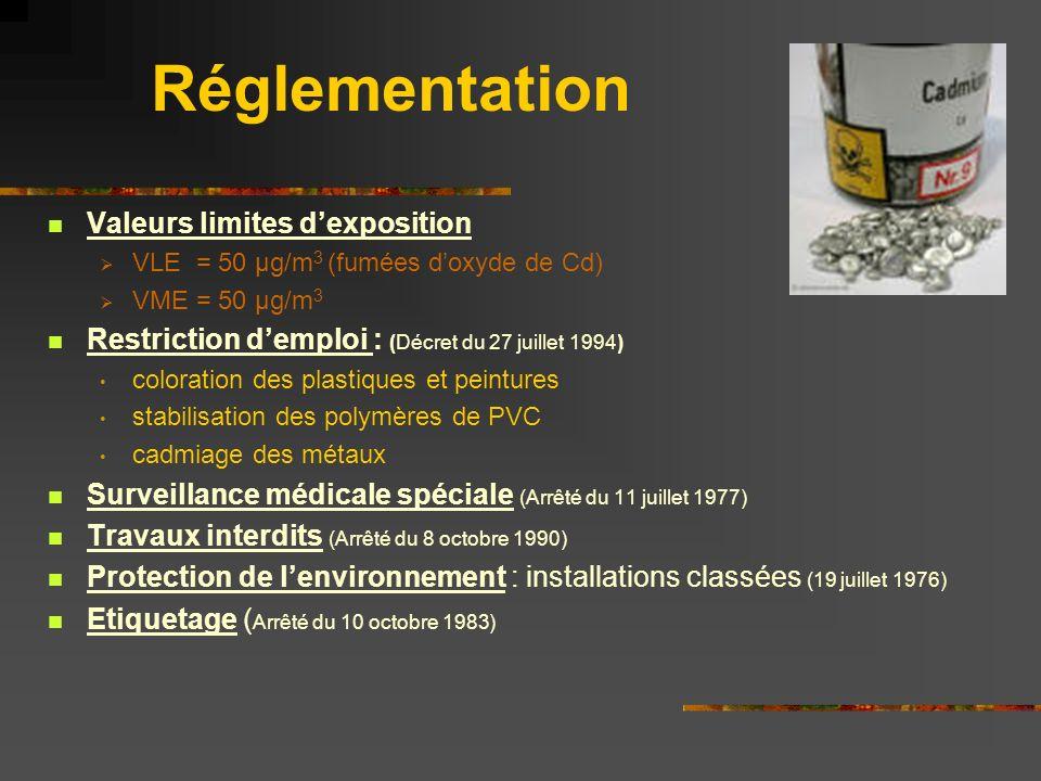 Réglementation Valeurs limites d'exposition