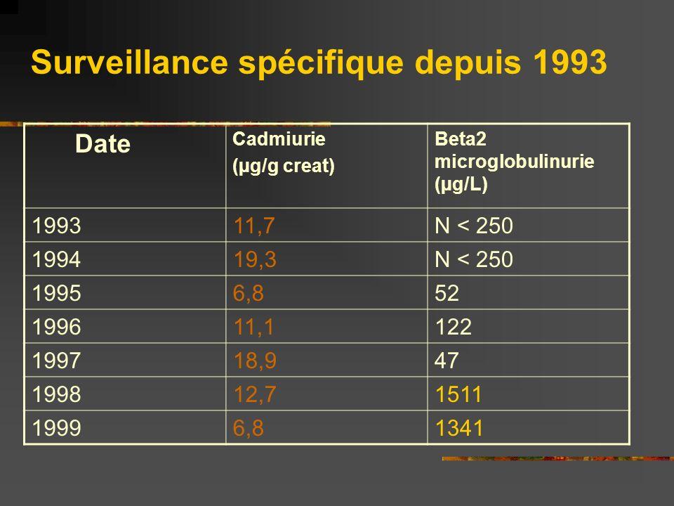 Surveillance spécifique depuis 1993