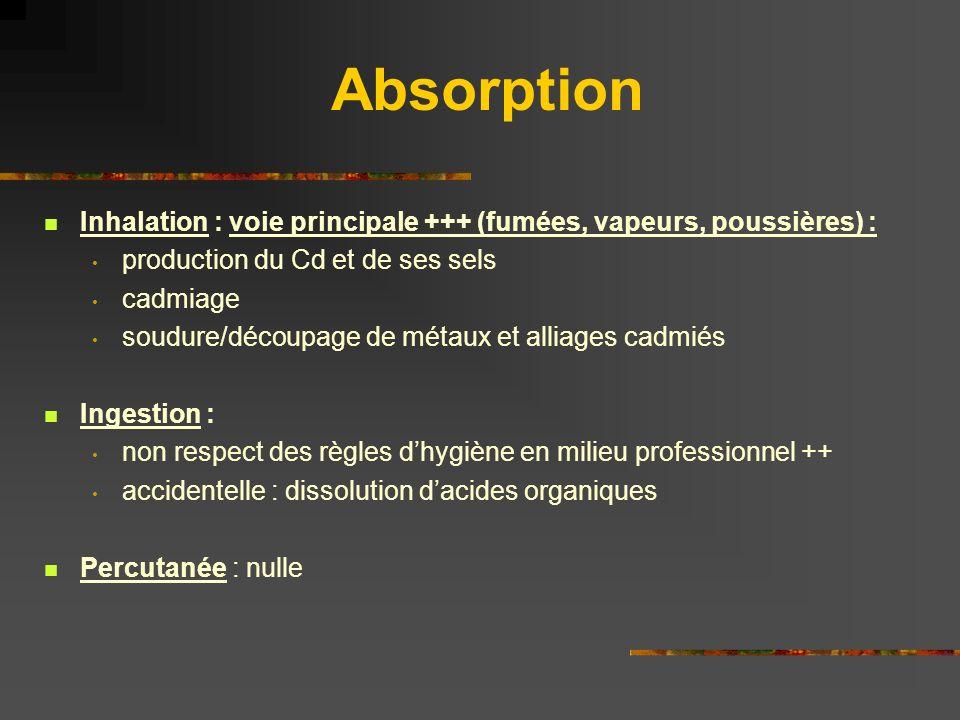 Absorption Inhalation : voie principale +++ (fumées, vapeurs, poussières) : production du Cd et de ses sels.