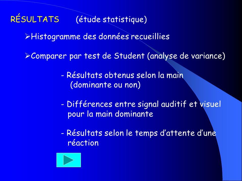 RÉSULTATS (étude statistique)