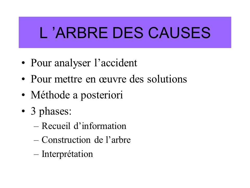 L 'ARBRE DES CAUSES Pour analyser l'accident