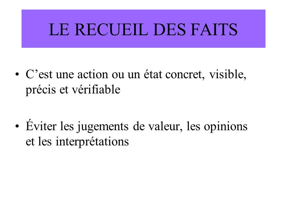 LE RECUEIL DES FAITS C'est une action ou un état concret, visible, précis et vérifiable.