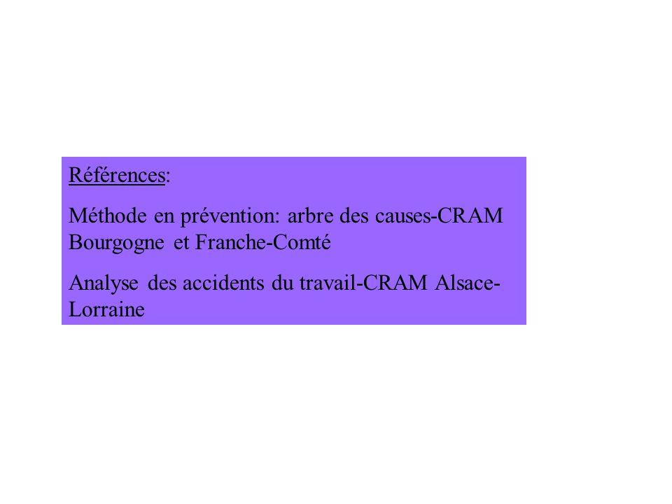 Références: Méthode en prévention: arbre des causes-CRAM Bourgogne et Franche-Comté.