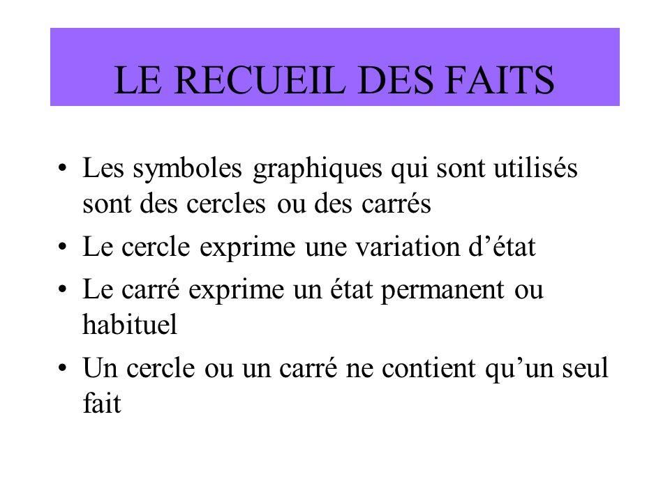 LE RECUEIL DES FAITSLes symboles graphiques qui sont utilisés sont des cercles ou des carrés. Le cercle exprime une variation d'état.