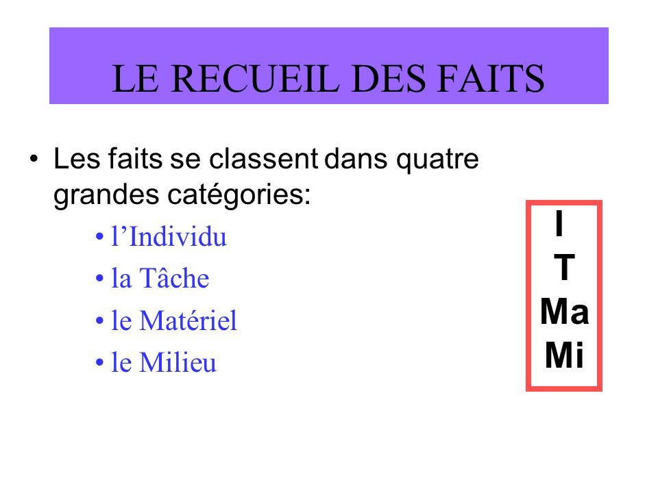 LE RECUEIL DES FAITS I T Ma Mi