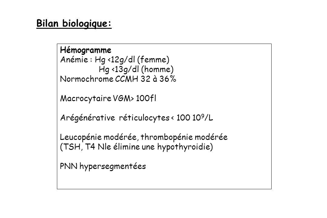 Bilan biologique: Hémogramme Anémie : Hg <12g/dl (femme)