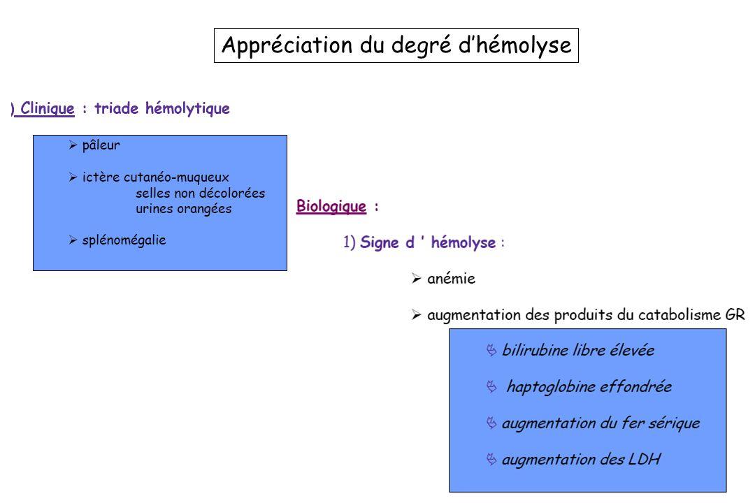 Appréciation du degré d'hémolyse