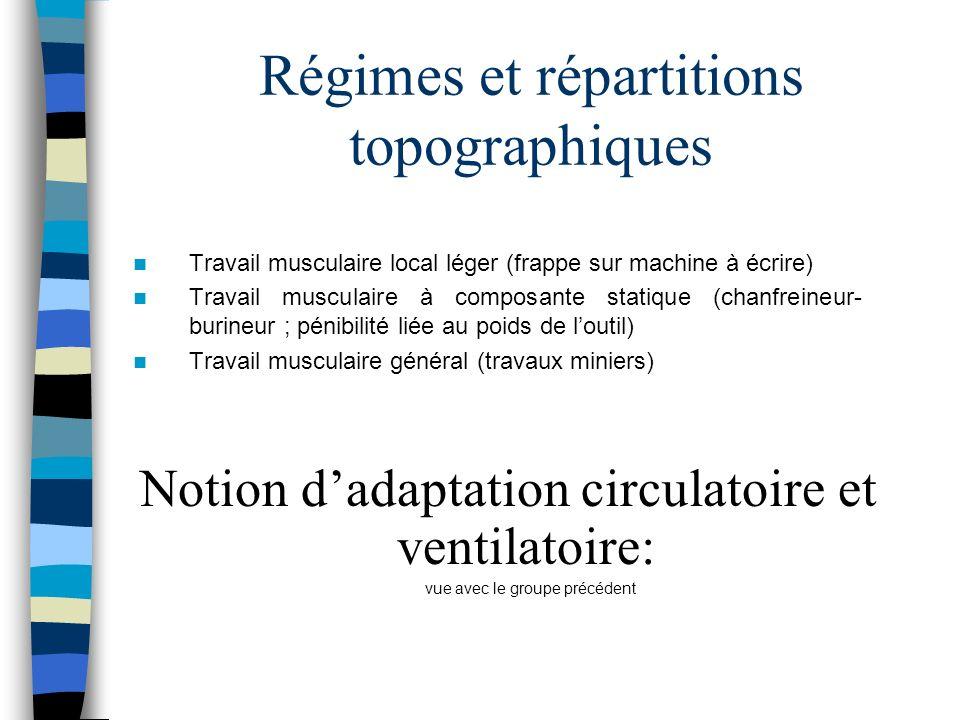 Régimes et répartitions topographiques