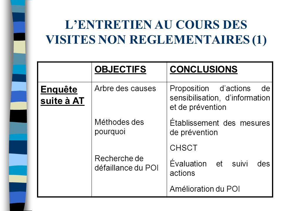 L'ENTRETIEN AU COURS DES VISITES NON REGLEMENTAIRES (1)