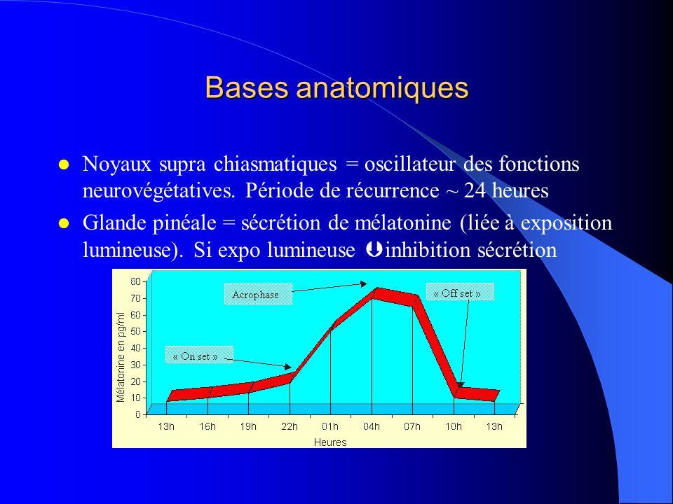 Bases anatomiques Noyaux supra chiasmatiques = oscillateur des fonctions neurovégétatives. Période de récurrence ~ 24 heures.