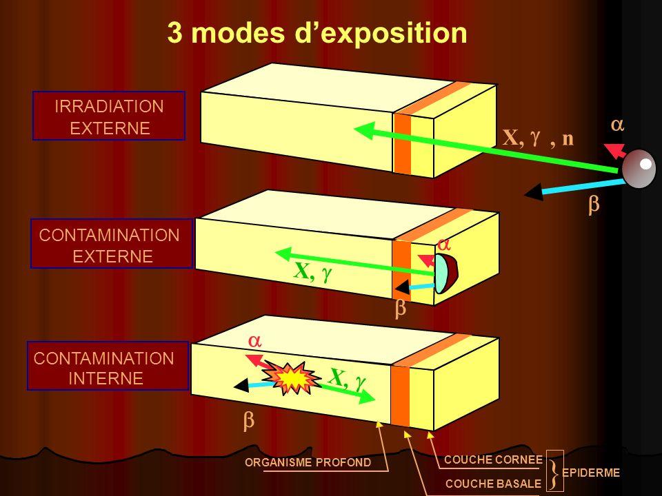 } 3 modes d'exposition a X, g , n b a X, g b a X, g b IRRADIATION