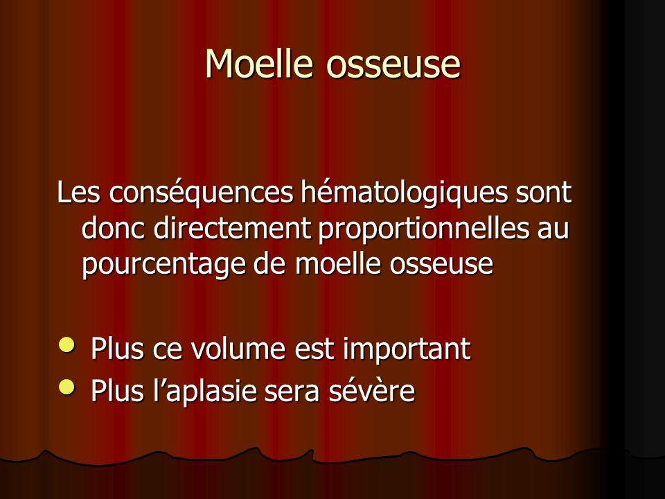 Moelle osseuse Les conséquences hématologiques sont donc directement proportionnelles au pourcentage de moelle osseuse.