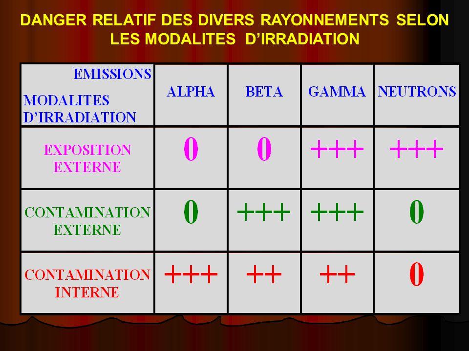 DANGER RELATIF DES DIVERS RAYONNEMENTS SELON LES MODALITES D'IRRADIATION