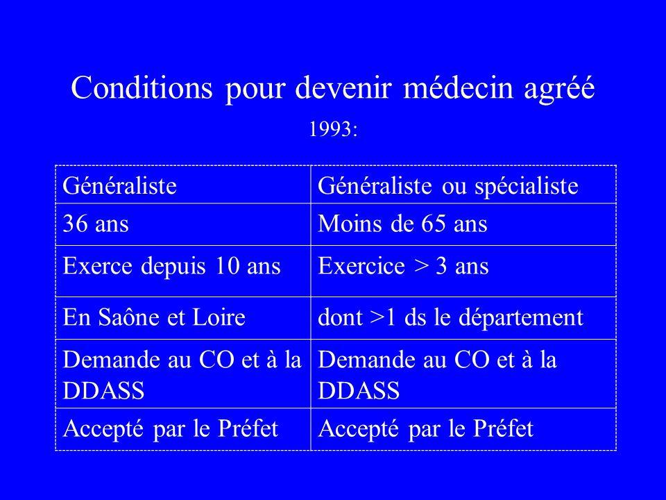 Conditions pour devenir médecin agréé