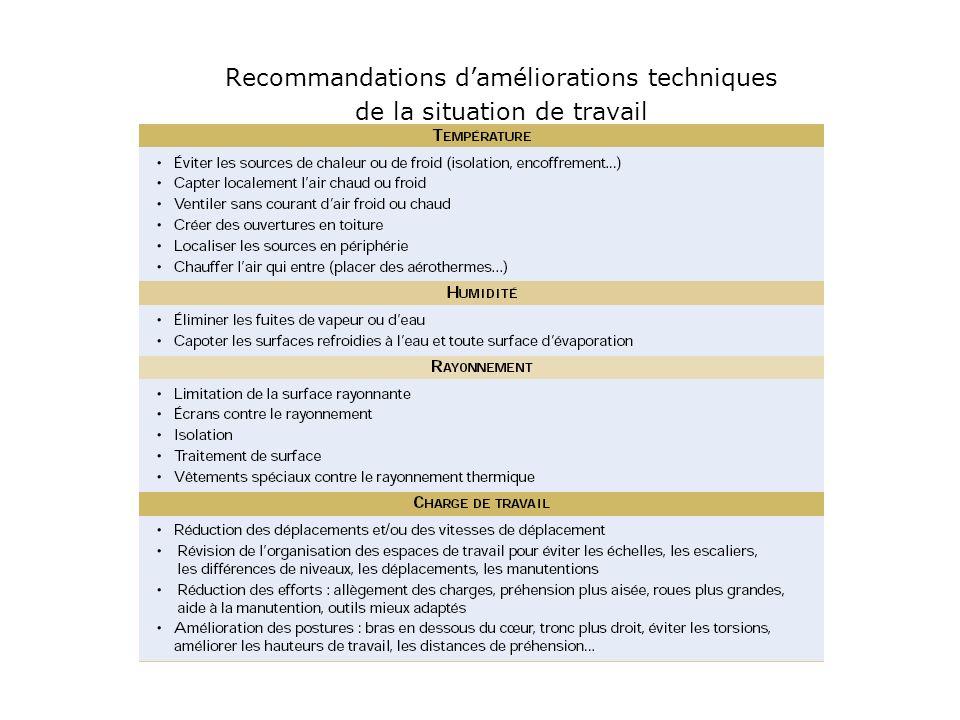 Recommandations d'améliorations techniques de la situation de travail