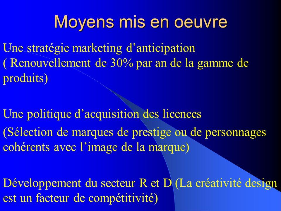 Moyens mis en oeuvreUne stratégie marketing d'anticipation ( Renouvellement de 30% par an de la gamme de produits)