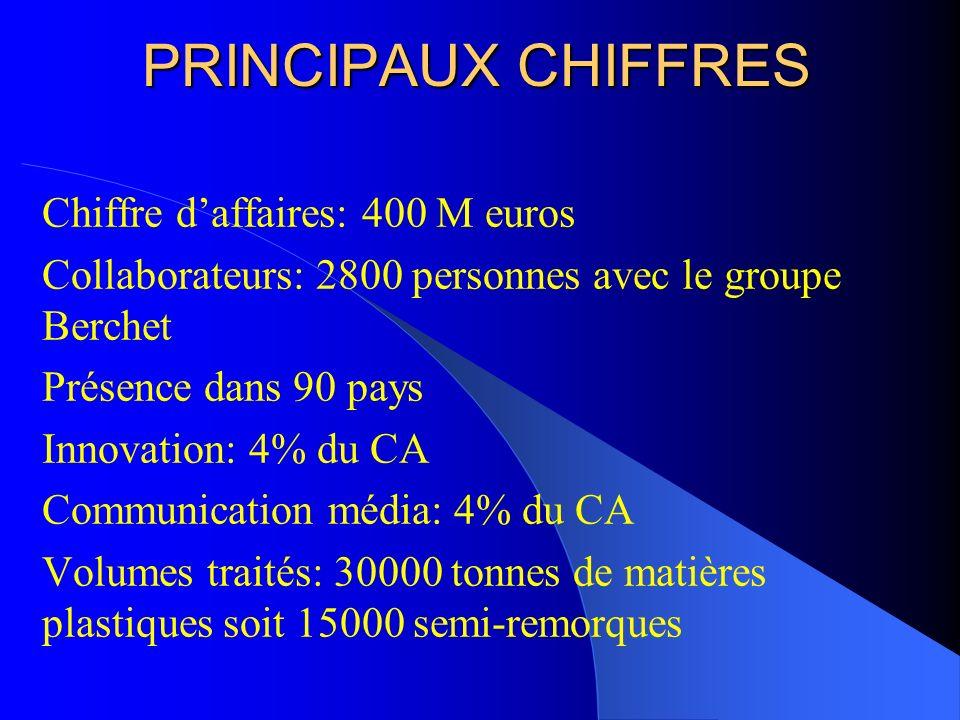 PRINCIPAUX CHIFFRES Chiffre d'affaires: 400 M euros