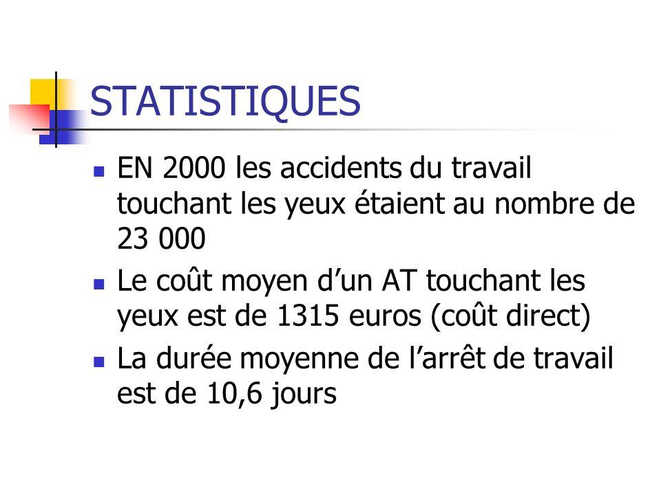 STATISTIQUES EN 2000 les accidents du travail touchant les yeux étaient au nombre de 23 000.