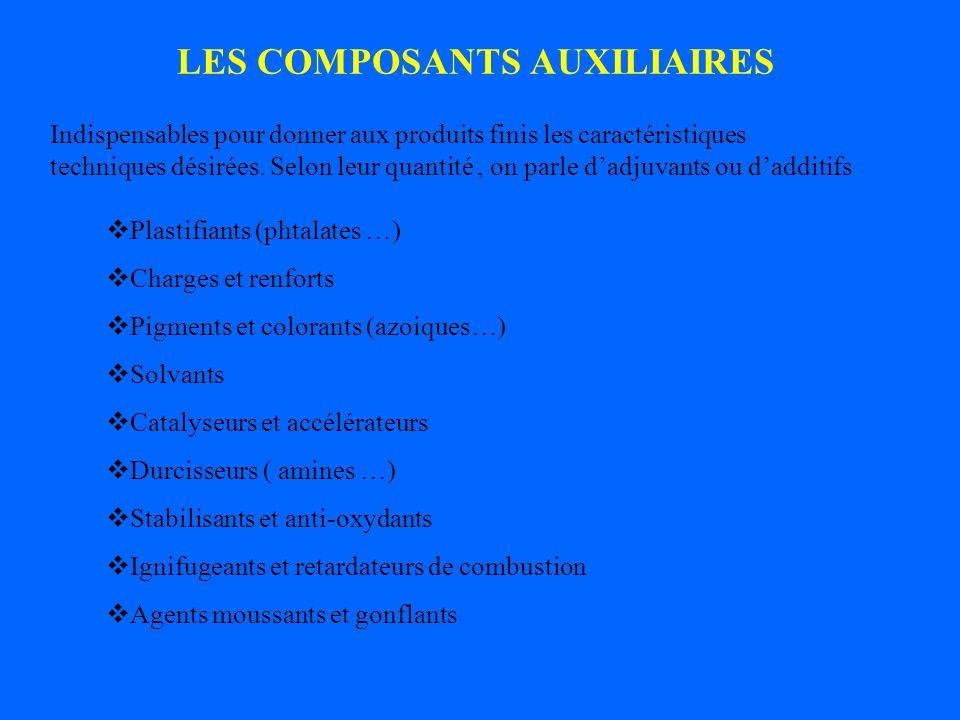 LES COMPOSANTS AUXILIAIRES