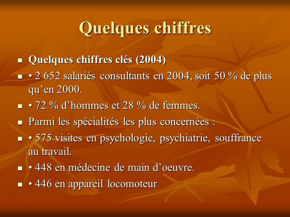 Quelques chiffres Quelques chiffres clés (2004)