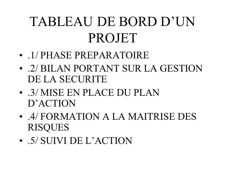 TABLEAU DE BORD D'UN PROJET