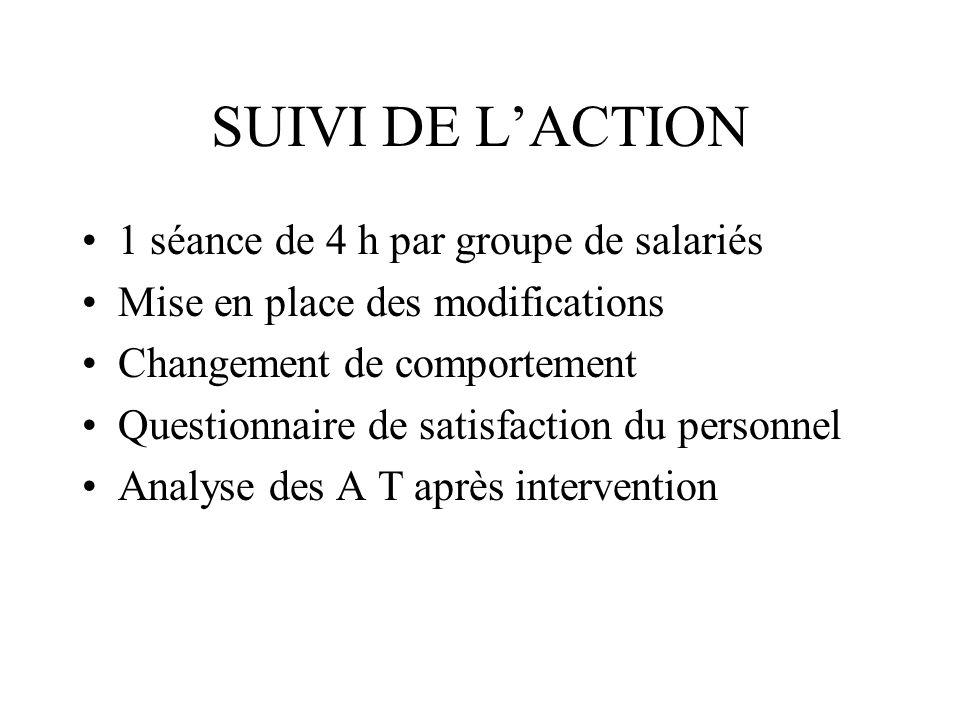 SUIVI DE L'ACTION 1 séance de 4 h par groupe de salariés