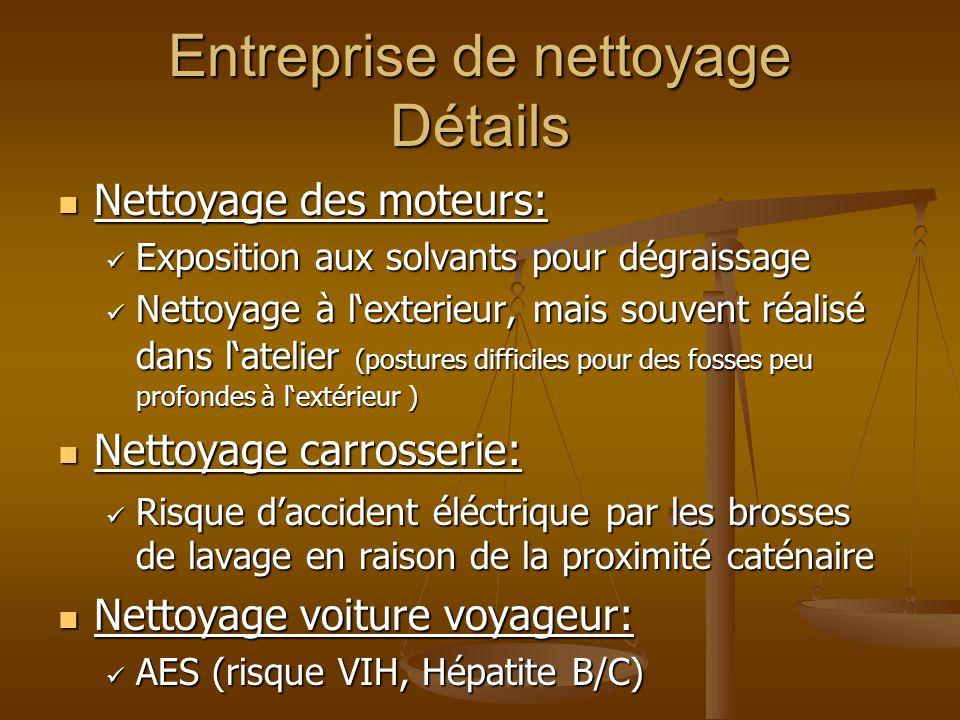 Entreprise de nettoyage Détails