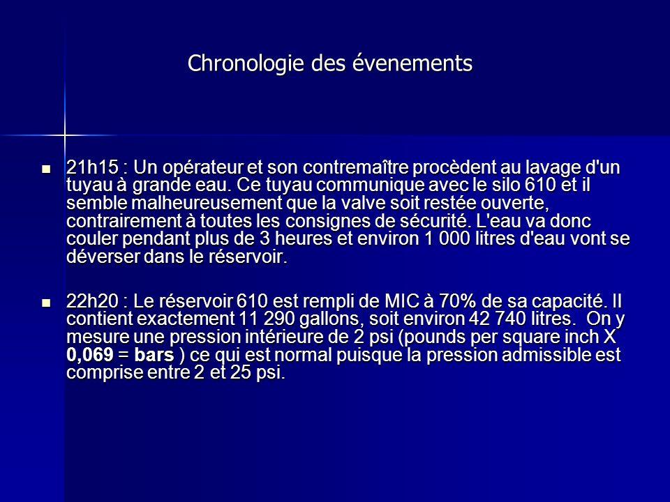 Chronologie des évenements