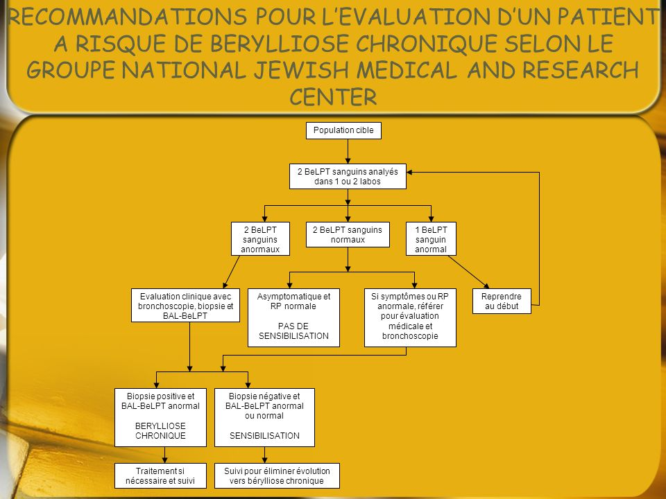 RECOMMANDATIONS POUR L'EVALUATION D'UN PATIENT A RISQUE DE BERYLLIOSE CHRONIQUE SELON LE GROUPE NATIONAL JEWISH MEDICAL AND RESEARCH CENTER