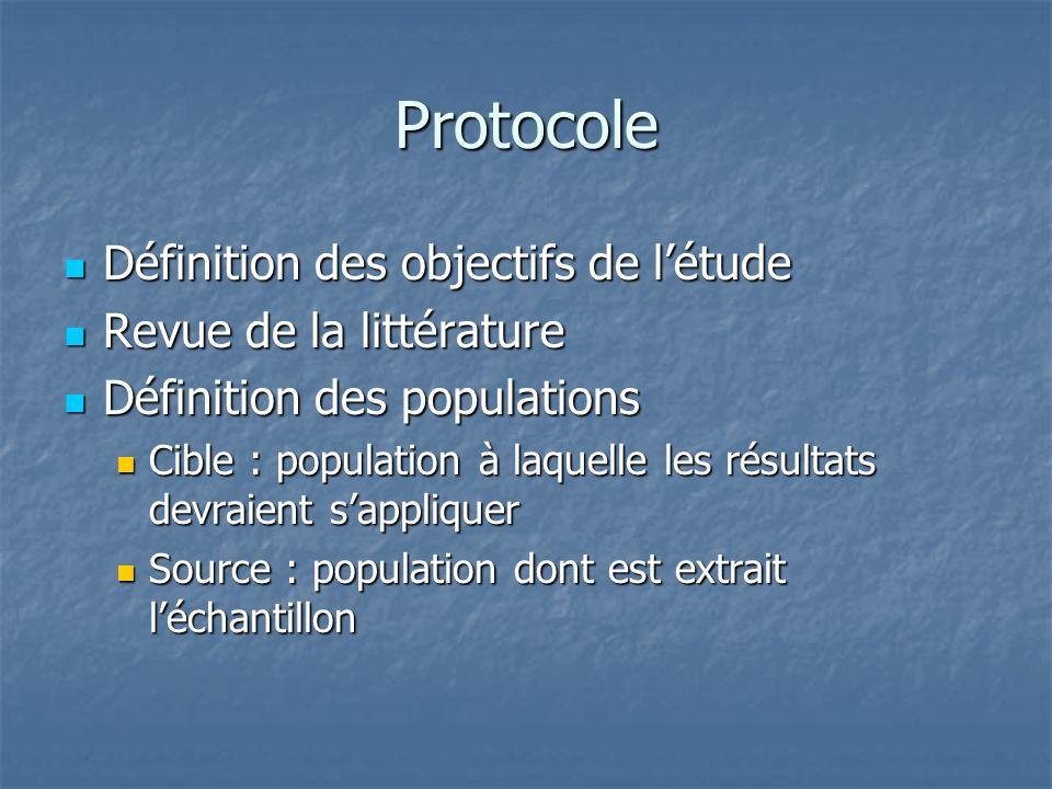Protocole Définition des objectifs de l'étude Revue de la littérature