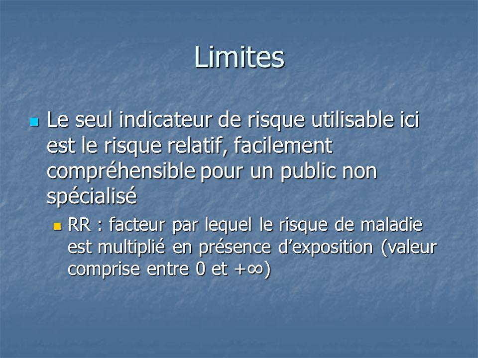 Limites Le seul indicateur de risque utilisable ici est le risque relatif, facilement compréhensible pour un public non spécialisé.