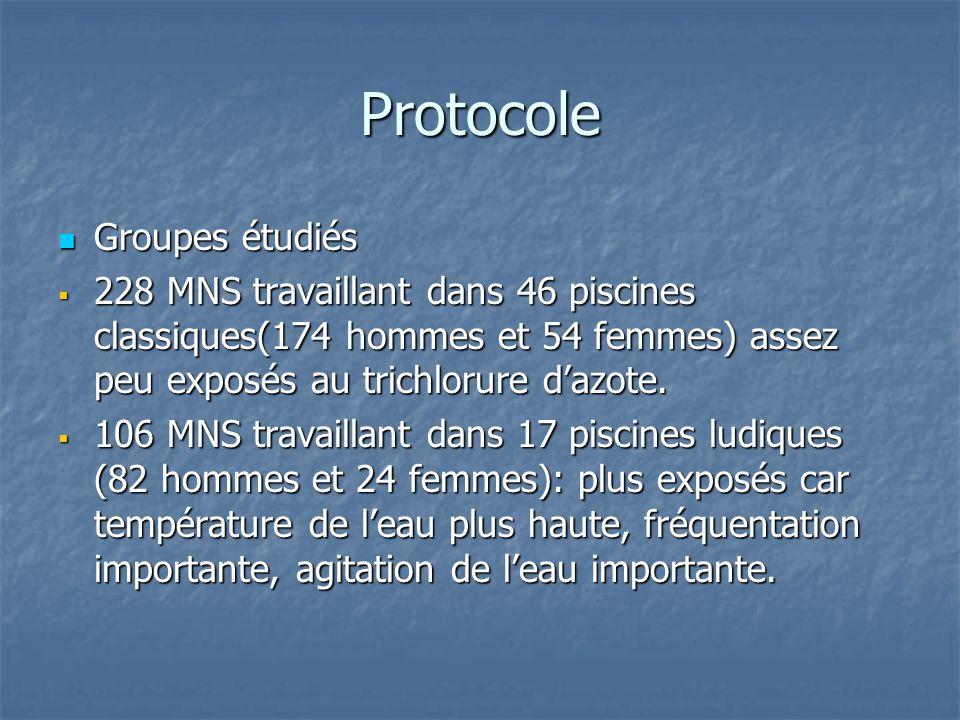 Protocole Groupes étudiés