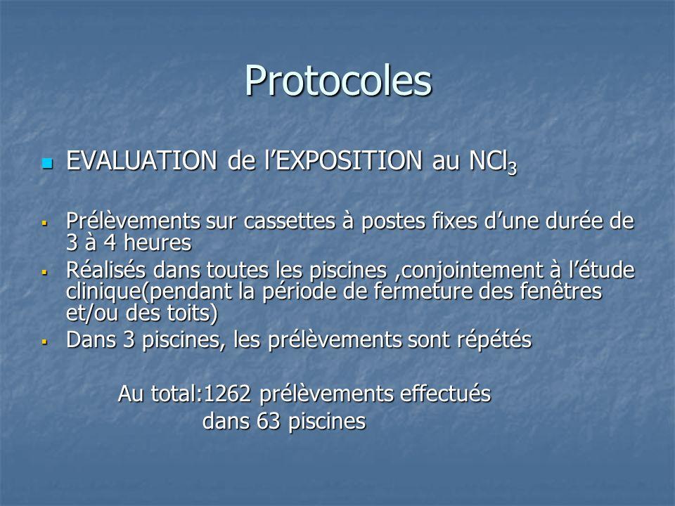 Protocoles EVALUATION de l'EXPOSITION au NCl3