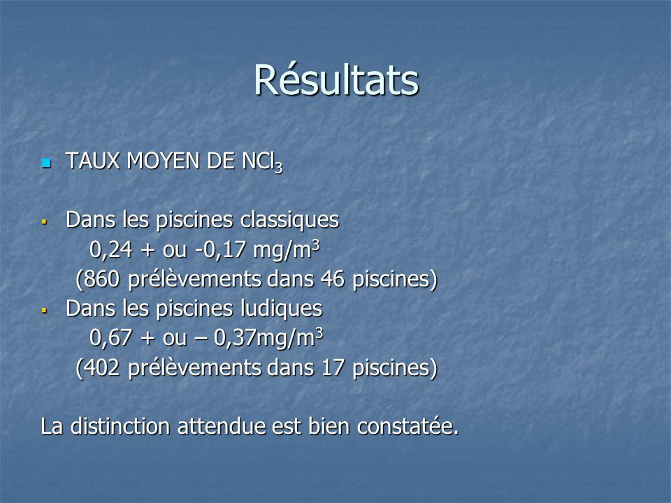 Résultats TAUX MOYEN DE NCl3 Dans les piscines classiques