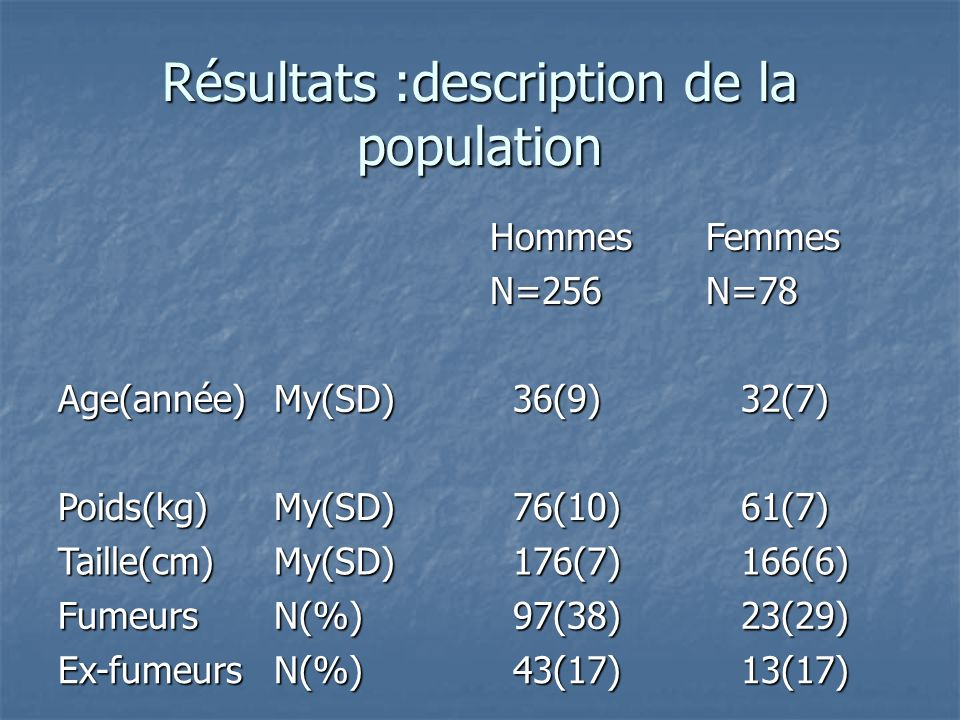 Résultats :description de la population