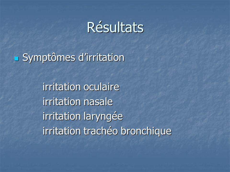 Résultats Symptômes d'irritation irritation oculaire irritation nasale