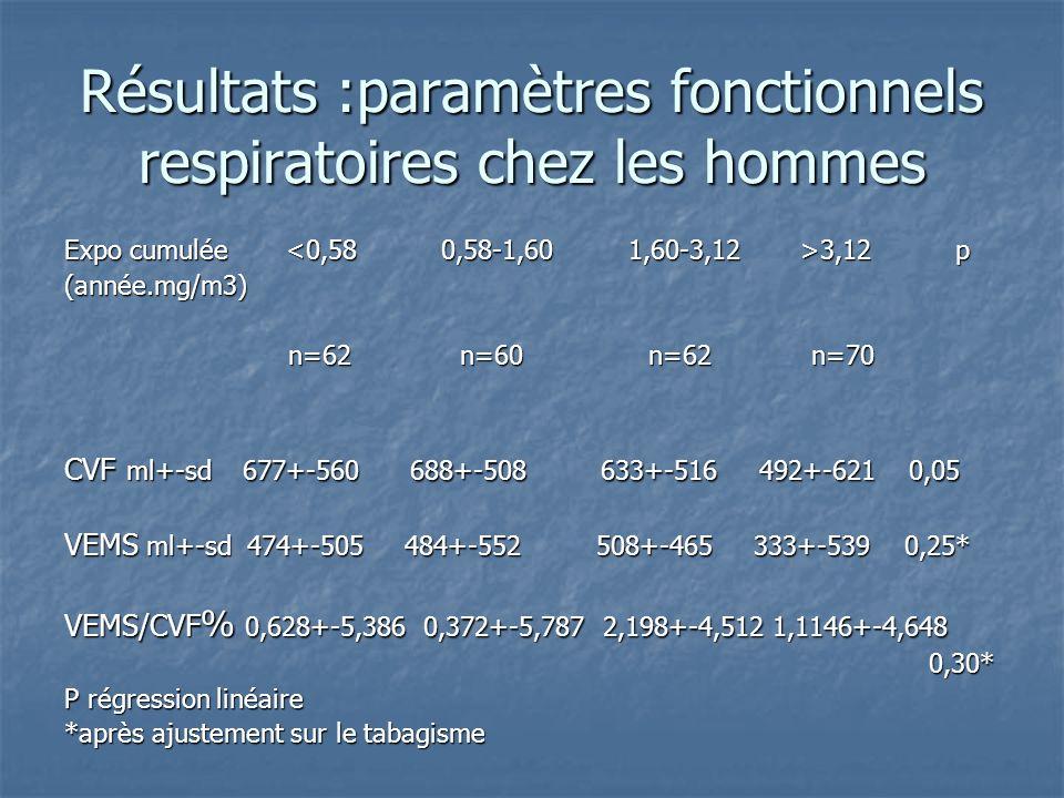 Résultats :paramètres fonctionnels respiratoires chez les hommes
